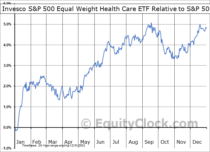 RYH Relative to the S&P 500