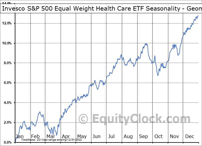Invesco S&P 500 Equal Weight Health Care ETF (NYSE:RYH) Seasonality