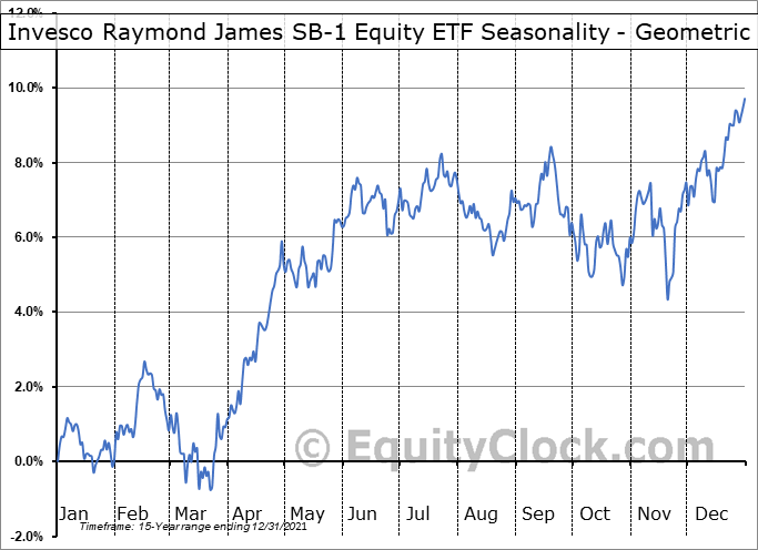 Invesco Raymond James SB-1 Equity ETF (NYSE:RYJ) Seasonality