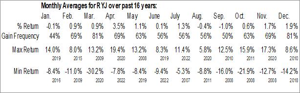 Monthly Seasonal Invesco Raymond James SB-1 Equity ETF (NYSE:RYJ)