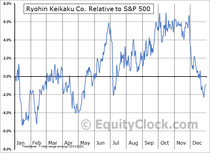 RYKKY Relative to the S&P 500