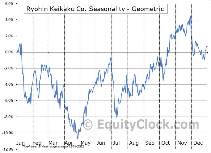 Ryohin Keikaku Co. (OTCMKT:RYKKY) Seasonality