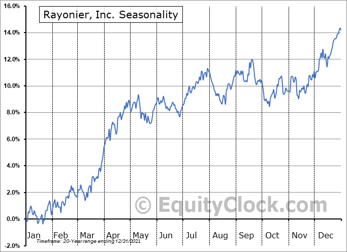 Rayonier, Inc. (NYSE:RYN) Seasonality