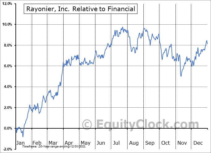 RYN Relative to the Sector