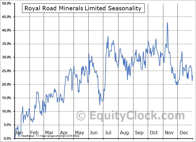 Royal Road Minerals Limited (TSXV:RYR.V) Seasonality