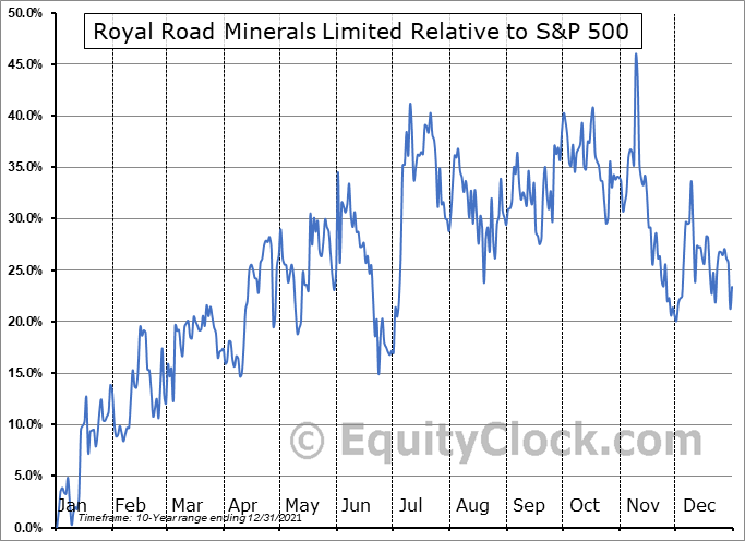 RYR.V Relative to the S&P 500