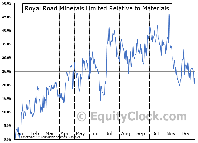RYR.V Relative to the Sector