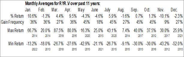 Monthly Seasonal Royal Road Minerals Limited (TSXV:RYR.V)