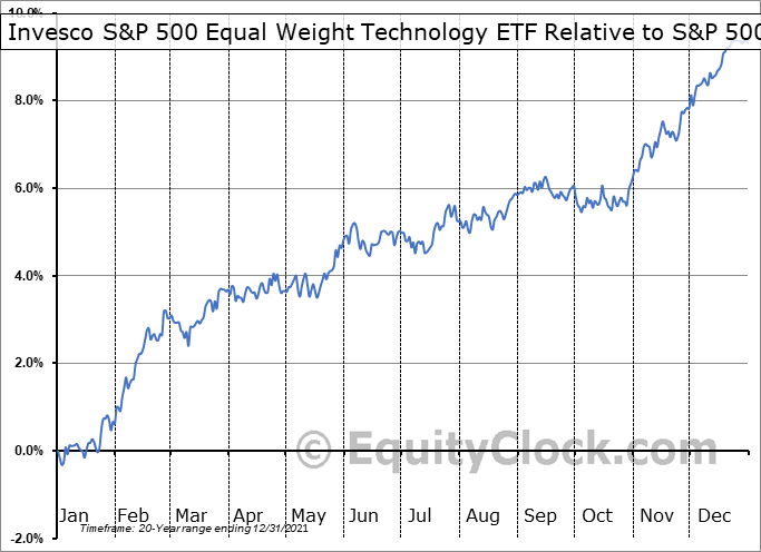 RYT Relative to the S&P 500