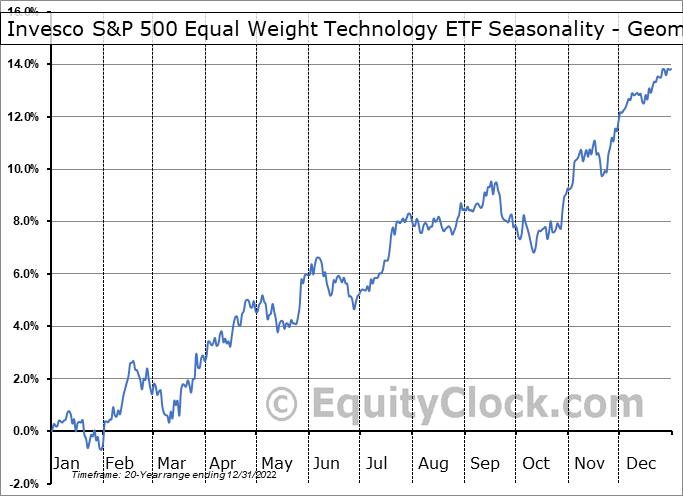 Invesco S&P 500 Equal Weight Technology ETF (NYSE:RYT) Seasonality