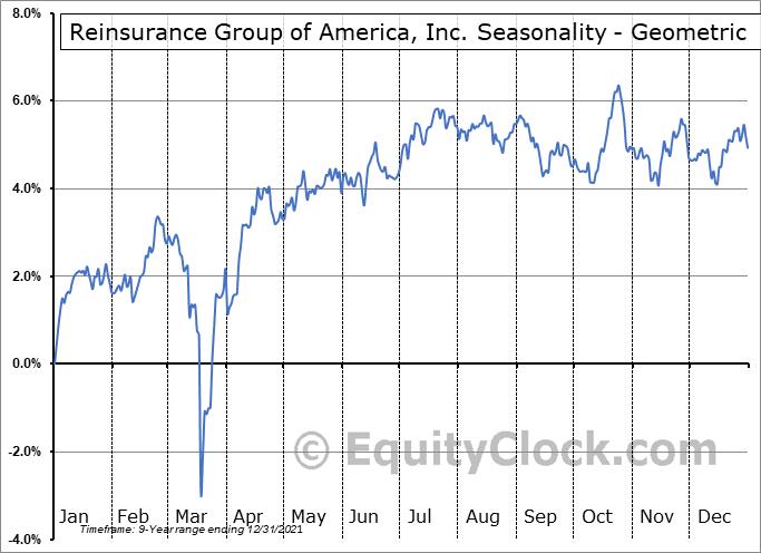 Reinsurance Group of America, Inc. (NYSE:RZA) Seasonality
