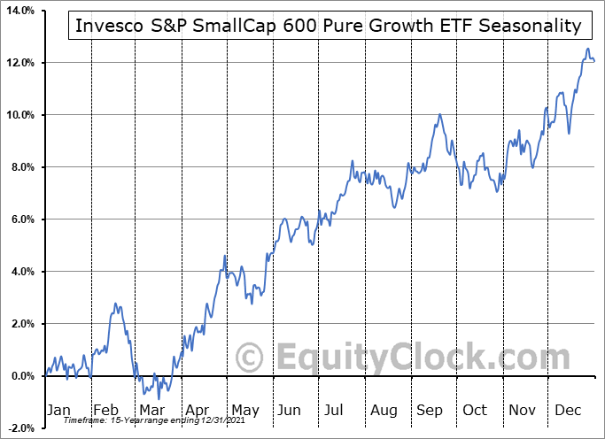 Invesco S&P SmallCap 600 Pure Growth ETF (NYSE:RZG) Seasonal Chart