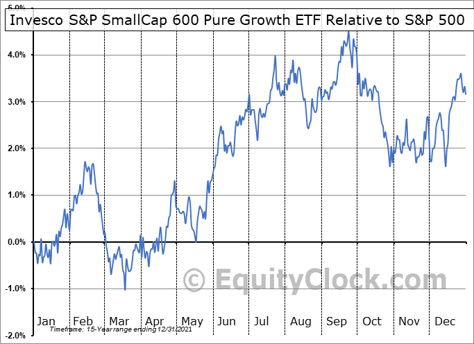RZG Relative to the S&P 500
