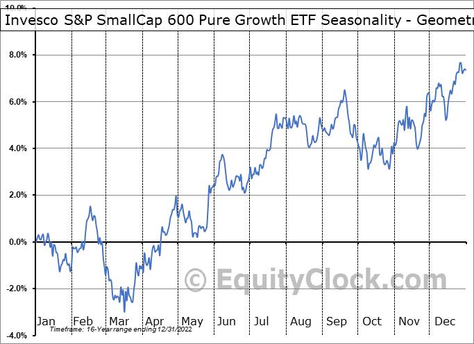 Invesco S&P SmallCap 600 Pure Growth ETF (NYSE:RZG) Seasonality