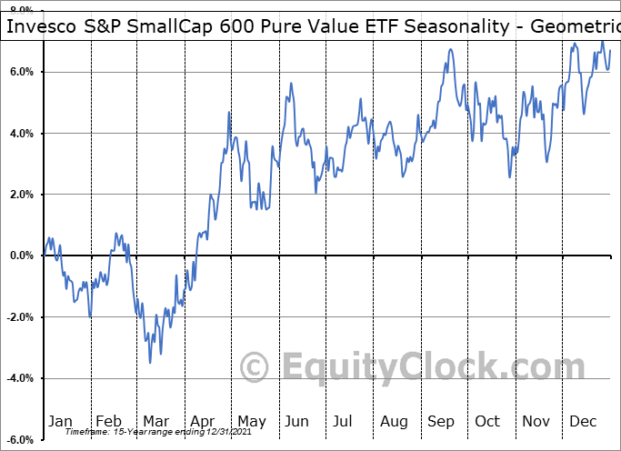 Invesco S&P SmallCap 600 Pure Value ETF (NYSE:RZV) Seasonality