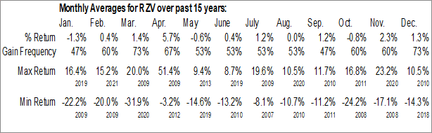 Monthly Seasonal Invesco S&P SmallCap 600 Pure Value ETF (NYSE:RZV)