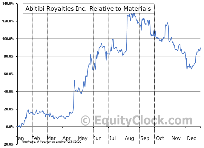 RZZ.V Relative to the Sector