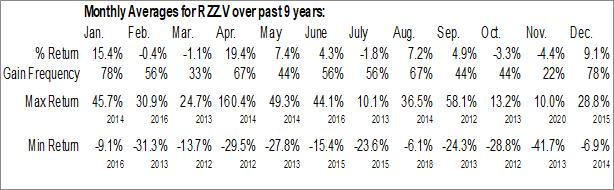 Monthly Seasonal Abitibi Royalties Inc. (TSXV:RZZ.V)