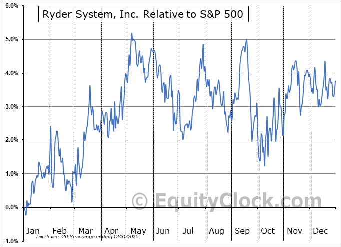 R Relative to the S&P 500