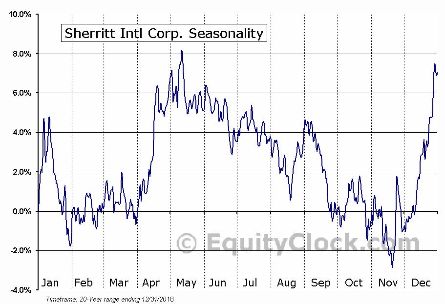 Sherritt International Corporation  (TSE:S) Seasonal Chart