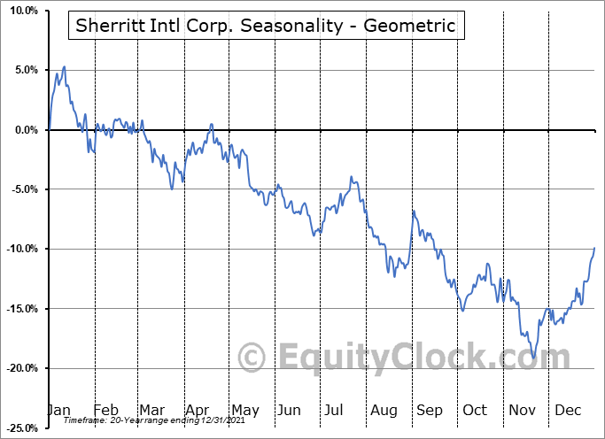 Sherritt Intl Corp. (TSE:S.TO) Seasonality