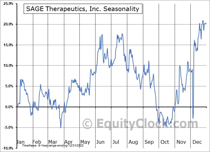 SAGE Therapeutics, Inc. (NASD:SAGE) Seasonality