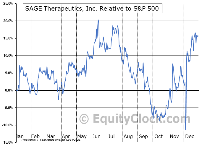 SAGE Relative to the S&P 500