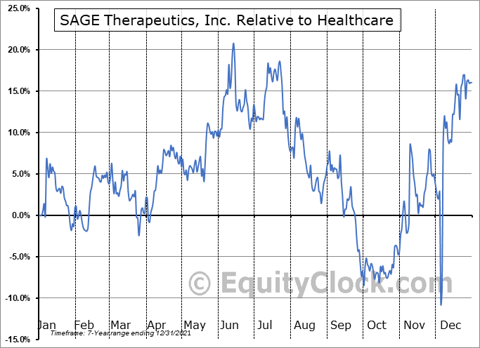 SAGE Relative to the Sector