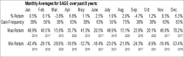 Monthly Seasonal SAGE Therapeutics, Inc. (NASD:SAGE)