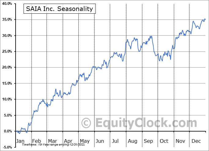 Saia, Inc. Seasonal Chart