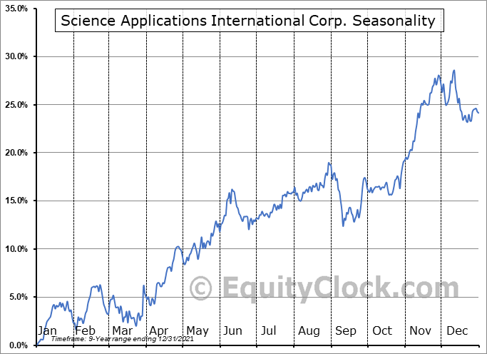 Science Applications International Corp. (NYSE:SAIC) Seasonal Chart