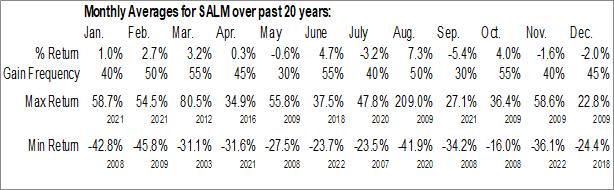 Monthly Seasonal Salem Media Group, Inc. (NASD:SALM)