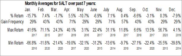 Monthly Seasonal Scorpio Bulkers Inc. (NYSE:SALT)