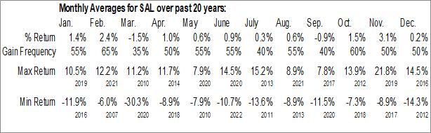 Monthly Seasonal Salisbury Bancorp, Inc. (NASD:SAL)