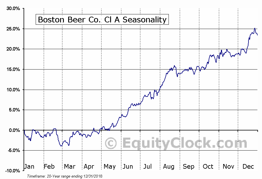 Boston Beer Co. Cl A (NYSE:SAM) Seasonal Chart