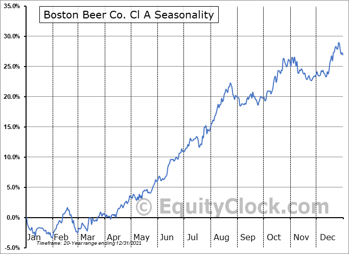 Boston Beer Co. Cl A (NYSE:SAM) Seasonal Chart
