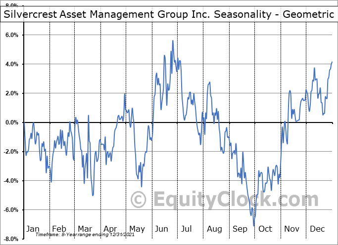 Silvercrest Asset Management Group Inc. (NASD:SAMG) Seasonality