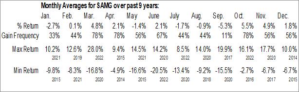Monthly Seasonal Silvercrest Asset Management Group Inc. (NASD:SAMG)