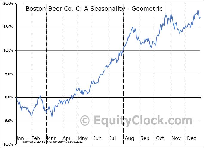 Boston Beer Co. Cl A (NYSE:SAM) Seasonality