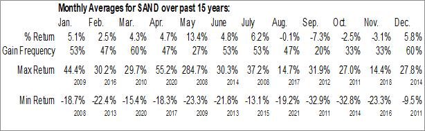 Monthly Seasonal Sandstorm Gold Ltd. (NYSE:SAND)