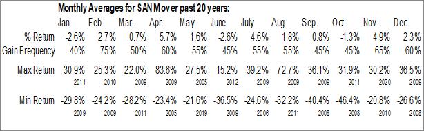 Monthly Seasonal Sanmina Corp. (NASD:SANM)