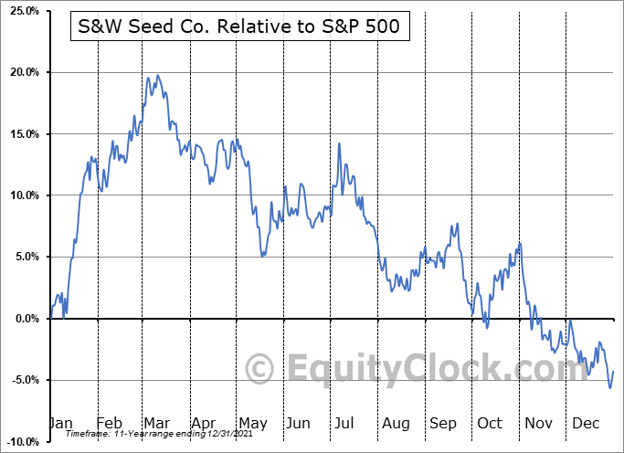 SANW Relative to the S&P 500