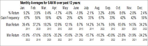 Monthly Seasonal S&W Seed Co. (NASD:SANW)