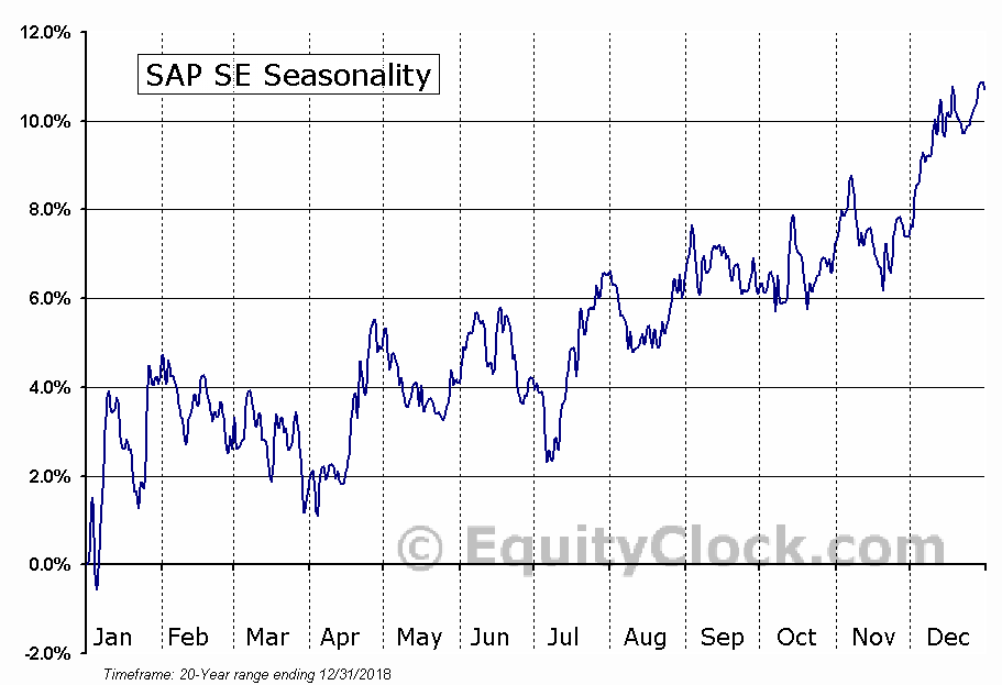 SAP SE (NYSE:SAP) Seasonal Chart