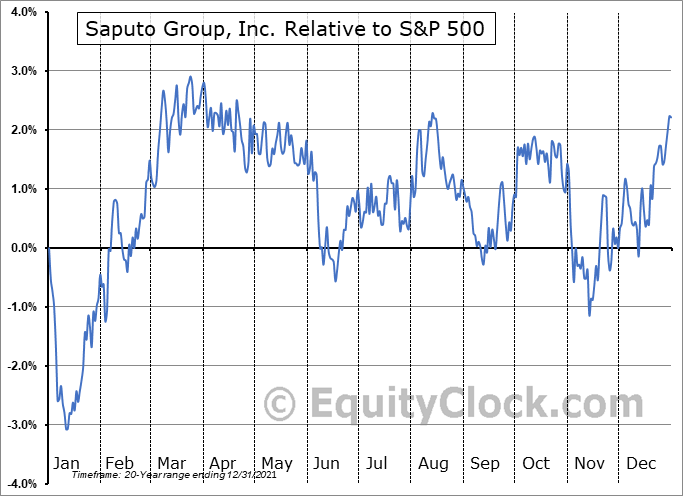 SAP.TO Relative to the S&P 500