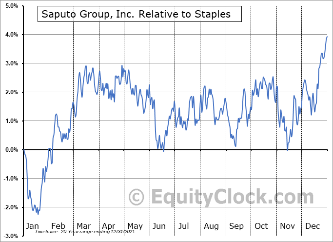 SAP.TO Relative to the Sector