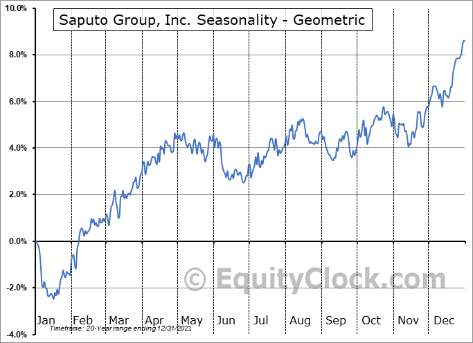 Saputo Group, Inc. (TSE:SAP.TO) Seasonality