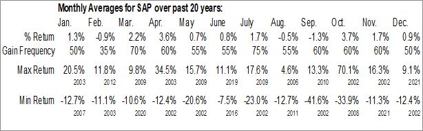 Monthly Seasonal SAP SE (NYSE:SAP)