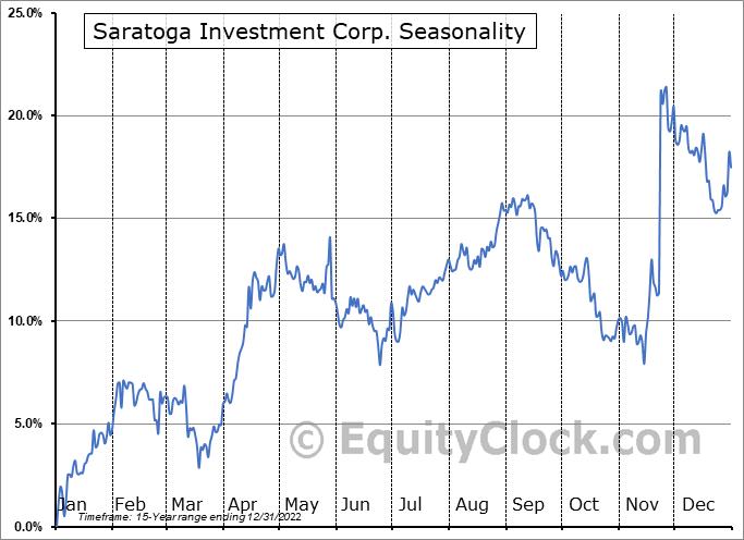 Saratoga Investment Corp. (NYSE:SAR) Seasonality