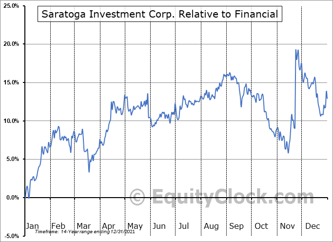 SAR Relative to the Sector